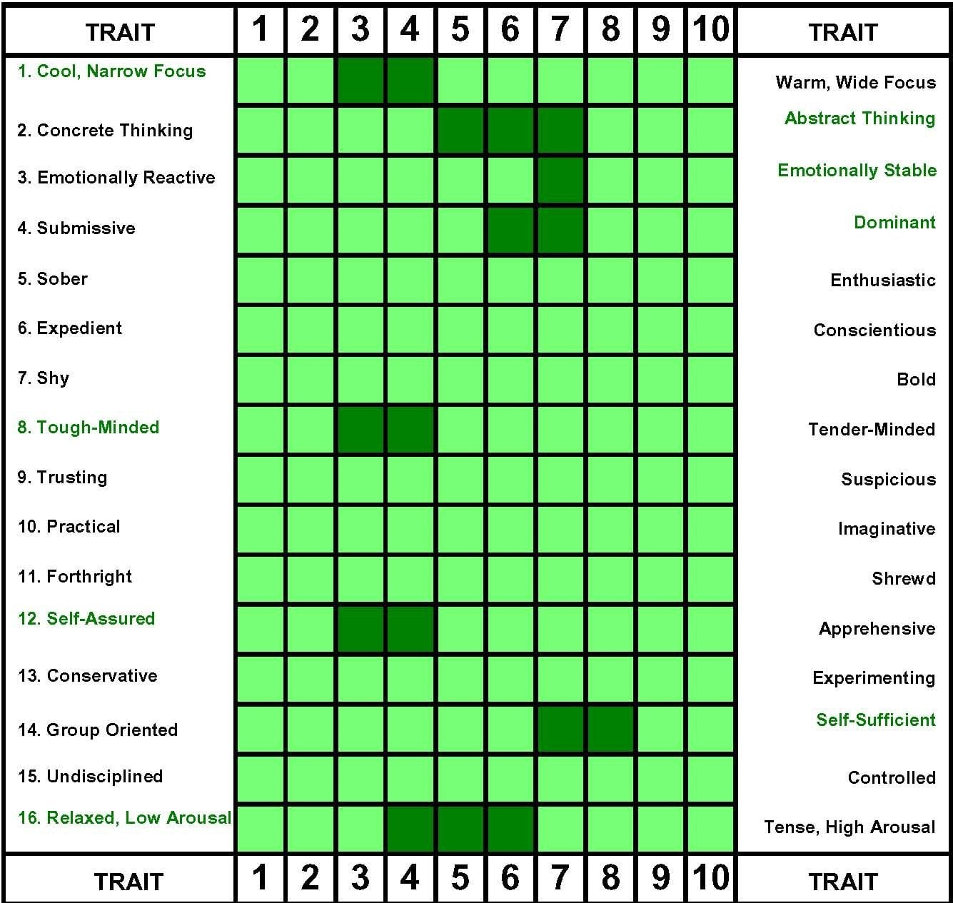 The Eight Champion Personality Traits Summary Profile